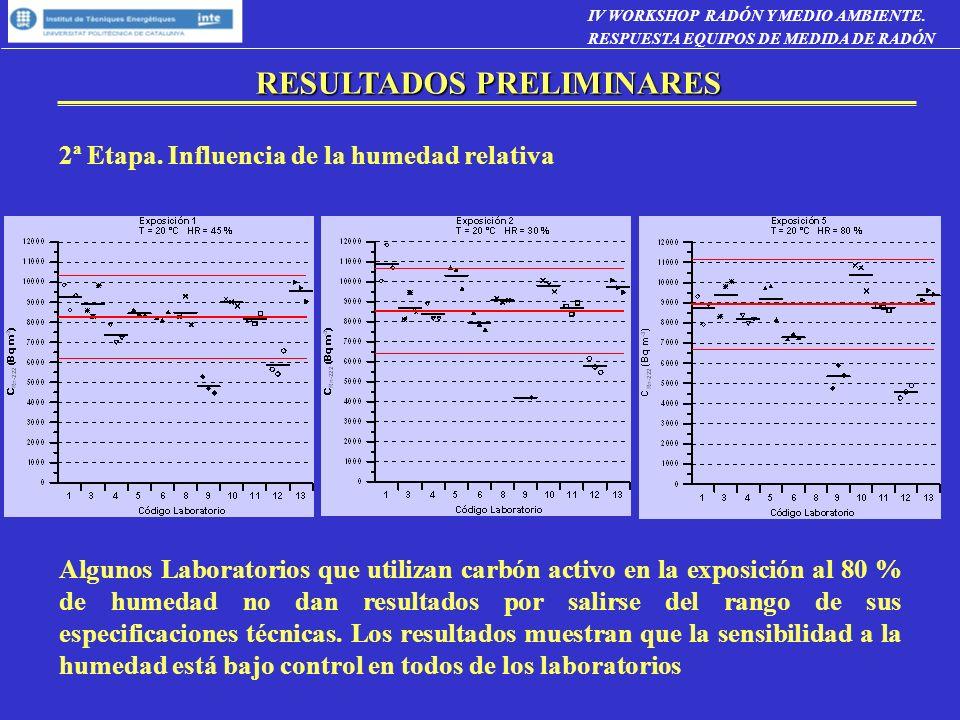 RESULTADOS PRELIMINARES 2ª Etapa. Influencia de la humedad relativa Algunos Laboratorios que utilizan carbón activo en la exposición al 80 % de humeda