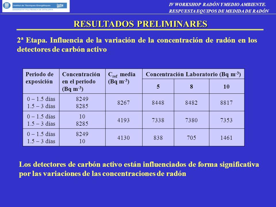 RESULTADOS PRELIMINARES 2ª Etapa. Influencia de la variación de la concentración de radón en los detectores de carbón activo Periodo de exposición Con