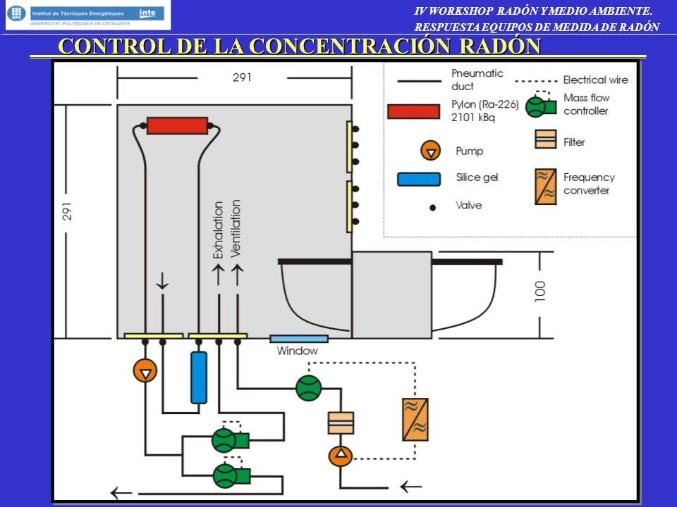 CONDICIONES DE REFERENCIA ISO 13466 Precisión en la medida de radón: < 7 % (k=2) Sistema desarrollado en el INTE: 5 % (k=2) Homogeneidad de la concentración de radón : 5 % Se ha determinado un volumen de unos 3 m 3 cuya heterogeneidad es inferior al 5% Estabilidad de la concentración de radón: 10 % En el volumen de calibración la estabilidad es mejor que el 10 % Temperatura: Condiciones de referencia 18 - 22 ºC Sistema de control de temperatura: 20 ºC 1 ºC Humedad relativa: Condiciones de referencia 40- 50 % Sistema de control de humedad: 45 % 3 % IV WORKSHOP RADÓN Y MEDIO AMBIENTE.