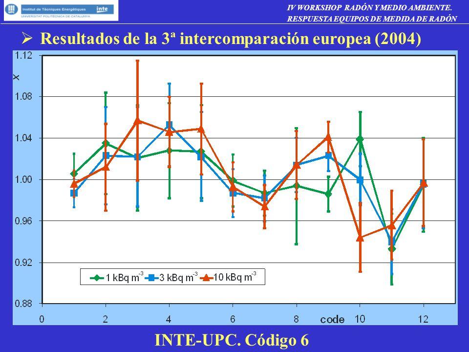 Resultados de la 3ª intercomparación europea (2004) INTE-UPC. Código 6 IV WORKSHOP RADÓN Y MEDIO AMBIENTE. RESPUESTA EQUIPOS DE MEDIDA DE RADÓN