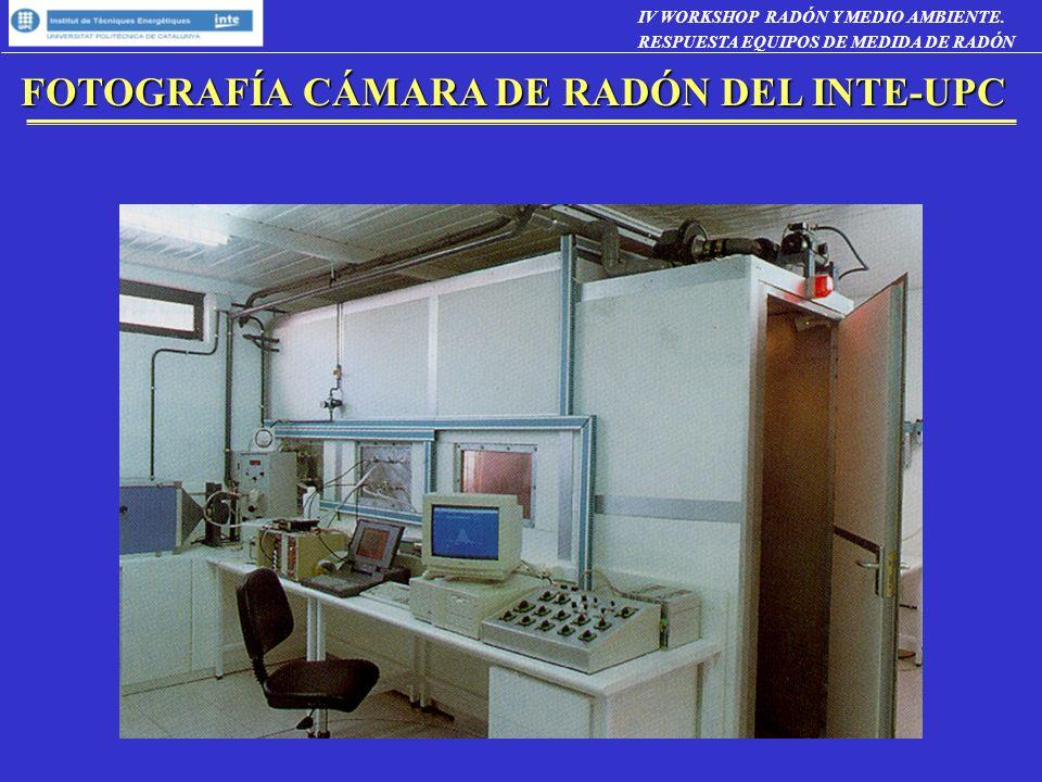 CALIBRACIÓN EQUIPOS DE MEDIDA DE LA CONCENTRACIÓN DE TORÓN Recipiente de calibración (200 litros) Bomba de impulsión Fuente Torón Planchetas con solución de Radio-torio Sistema de medida de la concentración de torón basado en la electrodeposición de Po-216 Su trazabilidad se obtiene mediante comparación con una cámara de ionización (ATMOS 12x) calibrada en el PTB Circulación aire medida torón Circulación aire fuente torón IV WORKSHOP RADÓN Y MEDIO AMBIENTE.