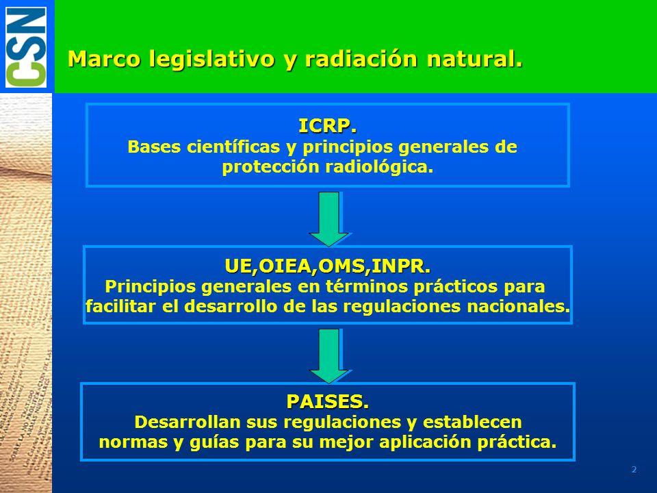 Marco legislativo y radiación natural. ICRP. Bases científicas y principios generales de protección radiológica. UE,OIEA,OMS,INPR. Principios generale