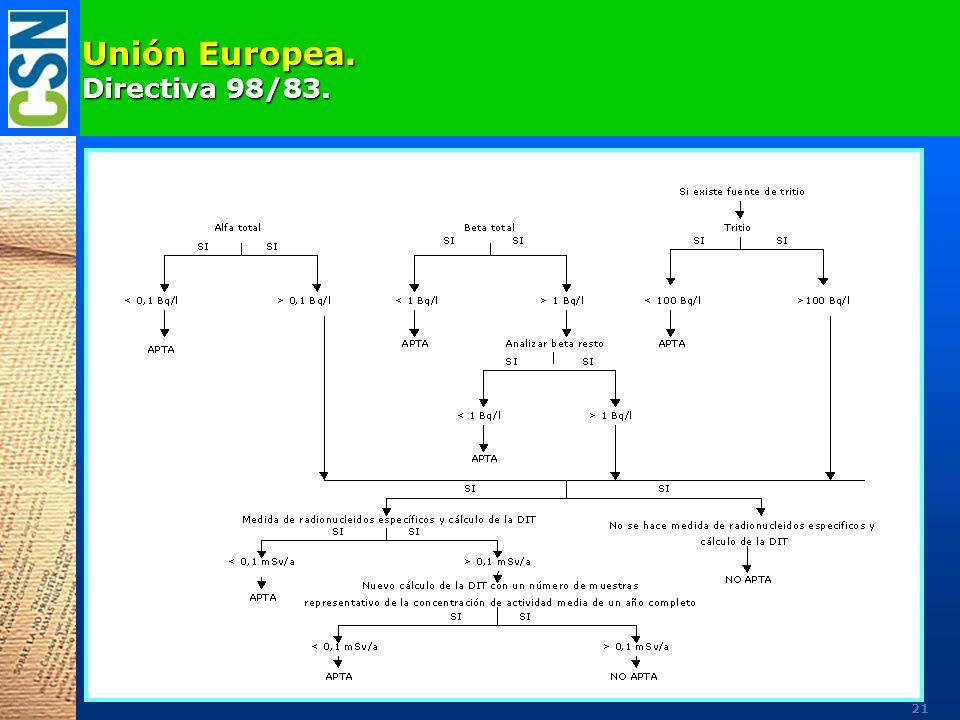 Unión Europea. Directiva 98/83. 21