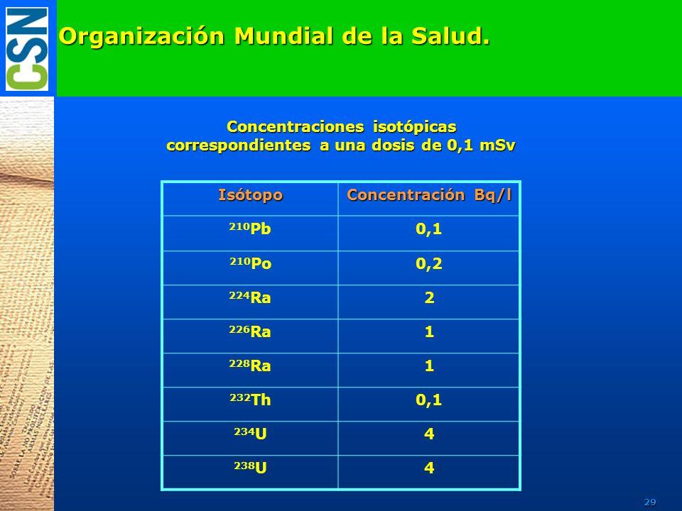 Organización Mundial de la Salud. Isótopo Concentración Bq/l 210 Pb0,1 210 Po0,2 224 Ra2 226 Ra1 228 Ra1 232 Th0,1 234 U4 238 U4 Concentraciones isotó