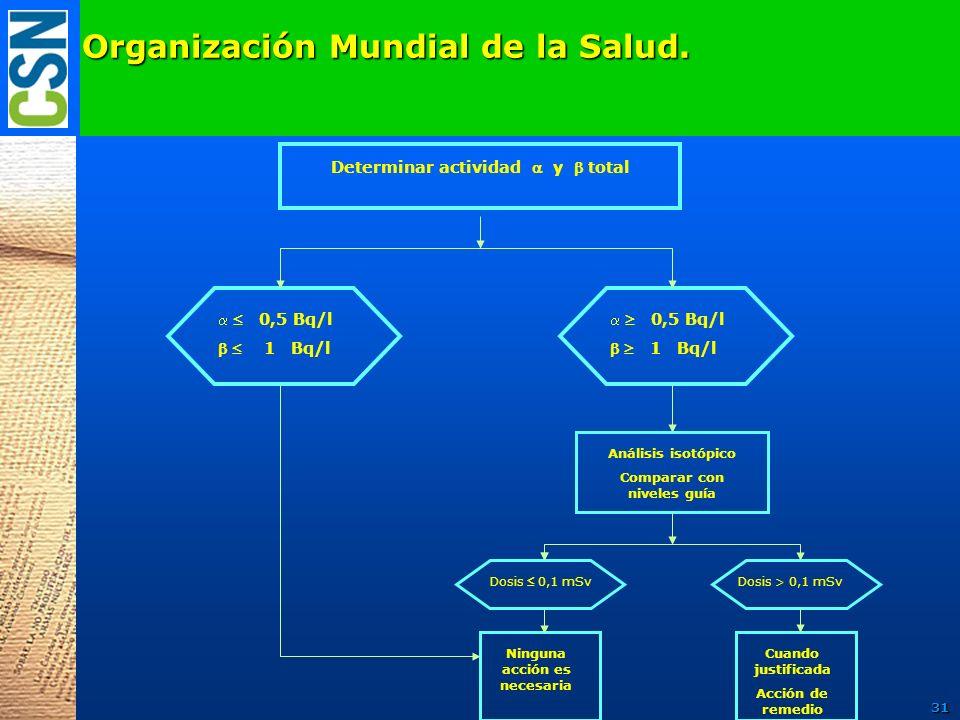 Organización Mundial de la Salud. Determinar actividad y total 0,5 Bq/l 1 Bq/l 0,5 Bq/l 1 Bq/l Análisis isotópico Comparar con niveles guía Dosis > 0,