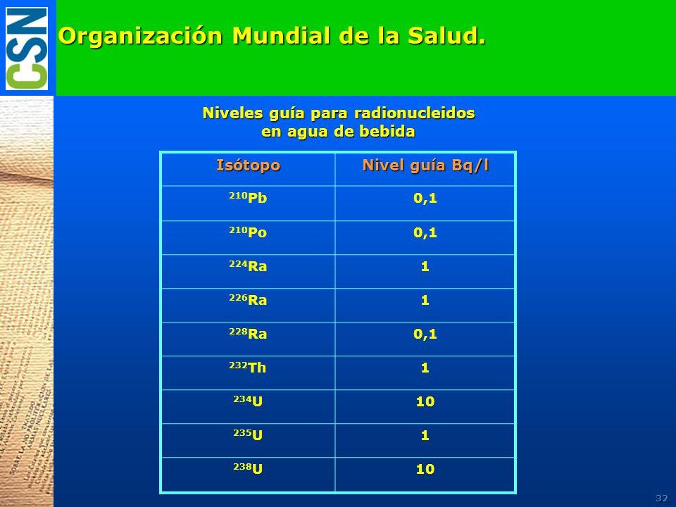 Organización Mundial de la Salud. Isótopo Nivel guía Bq/l 210 Pb0,1 210 Po0,1 224 Ra1 226 Ra1 228 Ra0,1 232 Th1 234 U10 235 U1 238 U10 Niveles guía pa
