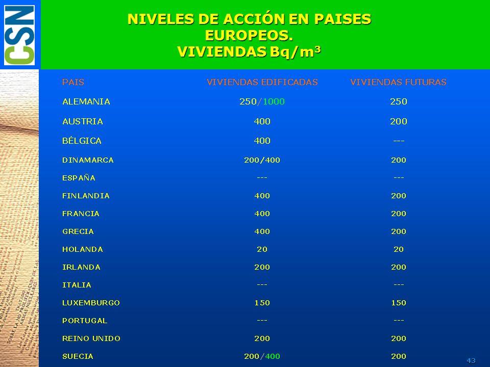 NIVELES DE ACCIÓN EN PAISES EUROPEOS. VIVIENDAS Bq/m 3 43