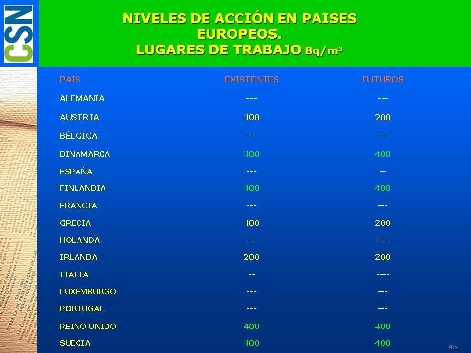 NIVELES DE ACCIÓN EN PAISES EUROPEOS. LUGARES DE TRABAJO Bq/m 3 45