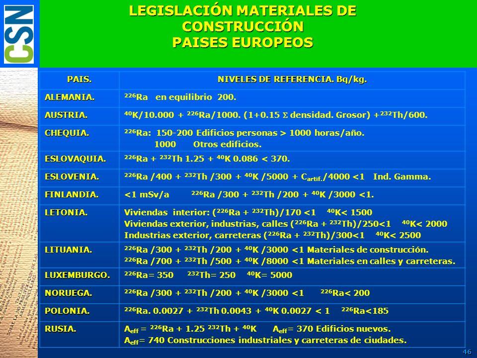 LEGISLACIÓN MATERIALES DE CONSTRUCCIÓN PAISES EUROPEOS PAIS. NIVELES DE REFERENCIA. Bq/kg. ALEMANIA. 226 Ra en equilibrio 200. AUSTRIA. 40 K/10.000 +