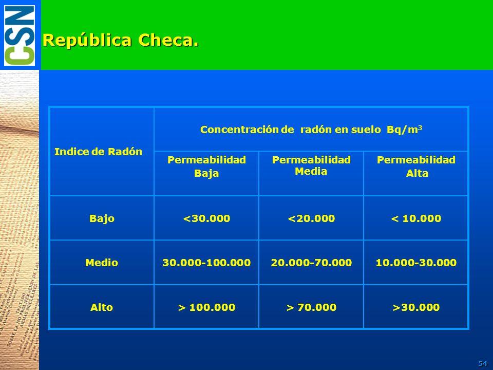 Indice de Radón Concentración de radón en suelo Bq/m 3 Permeabilidad Baja Permeabilidad Media Permeabilidad Alta Bajo<30.000<20.000< 10.000 Medio30.00