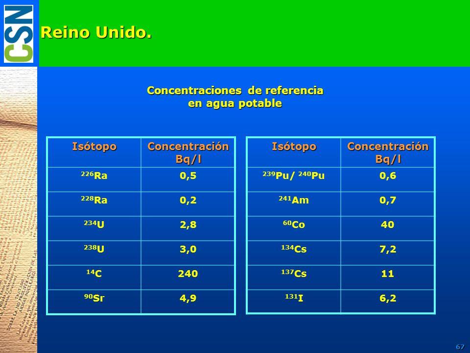 Reino Unido. Isótopo Concentración Bq/l 226 Ra0,5 228 Ra0,2 234 U2,8 238 U3,0 14 C240 90 Sr4,9 Concentraciones de referencia en agua potable Isótopo C