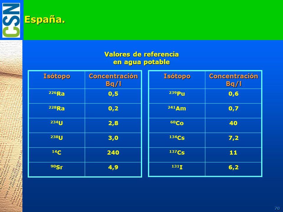 España.Isótopo Concentración Bq/l 226 Ra0,5 228 Ra0,2 234 U2,8 238 U3,0 14 C240 90 Sr4,9 Valores de referencia en agua potable Isótopo Concentración B