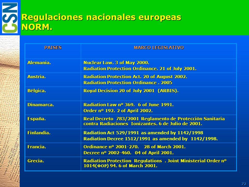 Regulaciones nacionales europeas NORM. PAISES MARCO LEGISLATIVO Alemania. Nuclear Law. 3 of May 2000. Radiation Protection Ordinance. 21 of July 2001.
