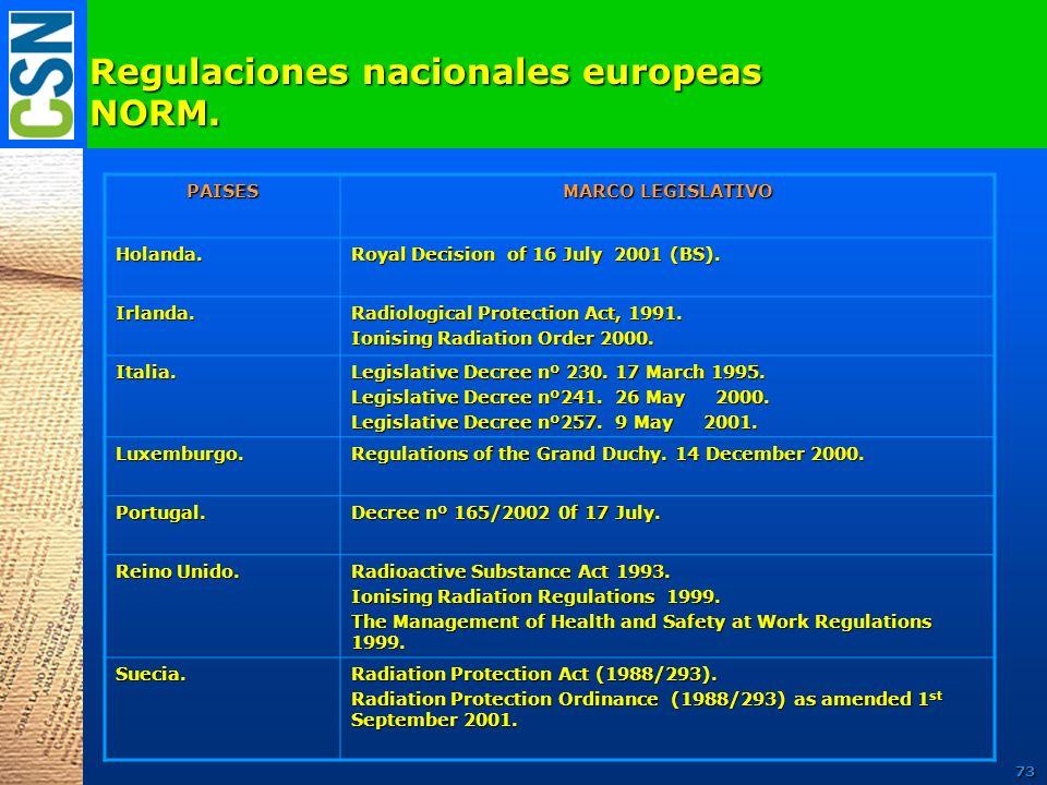 Regulaciones nacionales europeas NORM. PAISES MARCO LEGISLATIVO Holanda. Royal Decision of 16 July 2001 (BS). Irlanda. Radiological Protection Act, 19