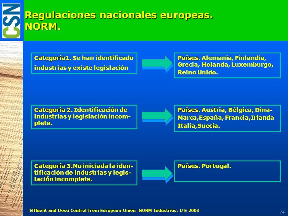 Regulaciones nacionales europeas. NORM. Categoría1 Categoría1. Se han identificado industrias y existe legislación Países Países. Alemania, Finlandia,