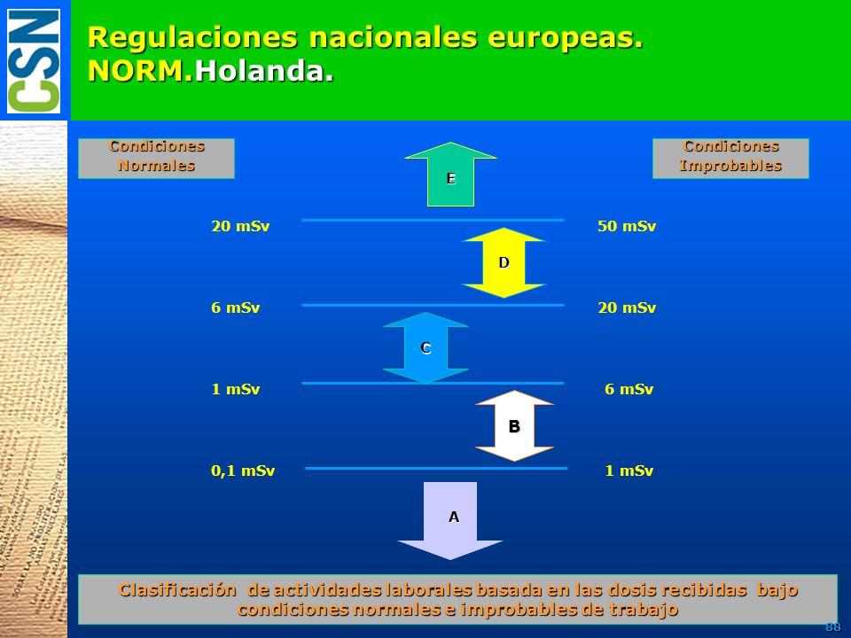 Regulaciones nacionales europeas. NORM.Holanda. E D C B 1 mSv 6 mSv 20 mSv A 50 mSv20 mSv 6 mSv 1 mSv 0,1 mSv CondicionesImprobablesCondicionesNormale