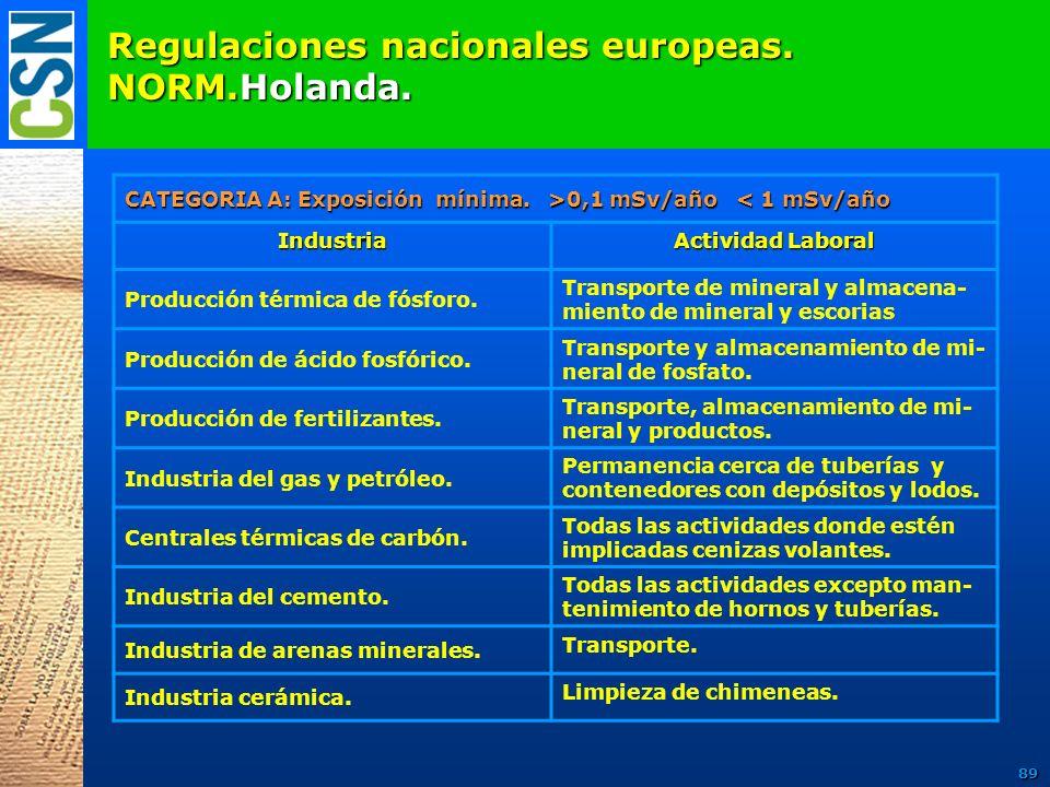 Regulaciones nacionales europeas. NORM.Holanda. CATEGORIA A: Exposición mínima. >0,1 mSv/año 0,1 mSv/año < 1 mSv/añoIndustria Actividad Laboral Produc