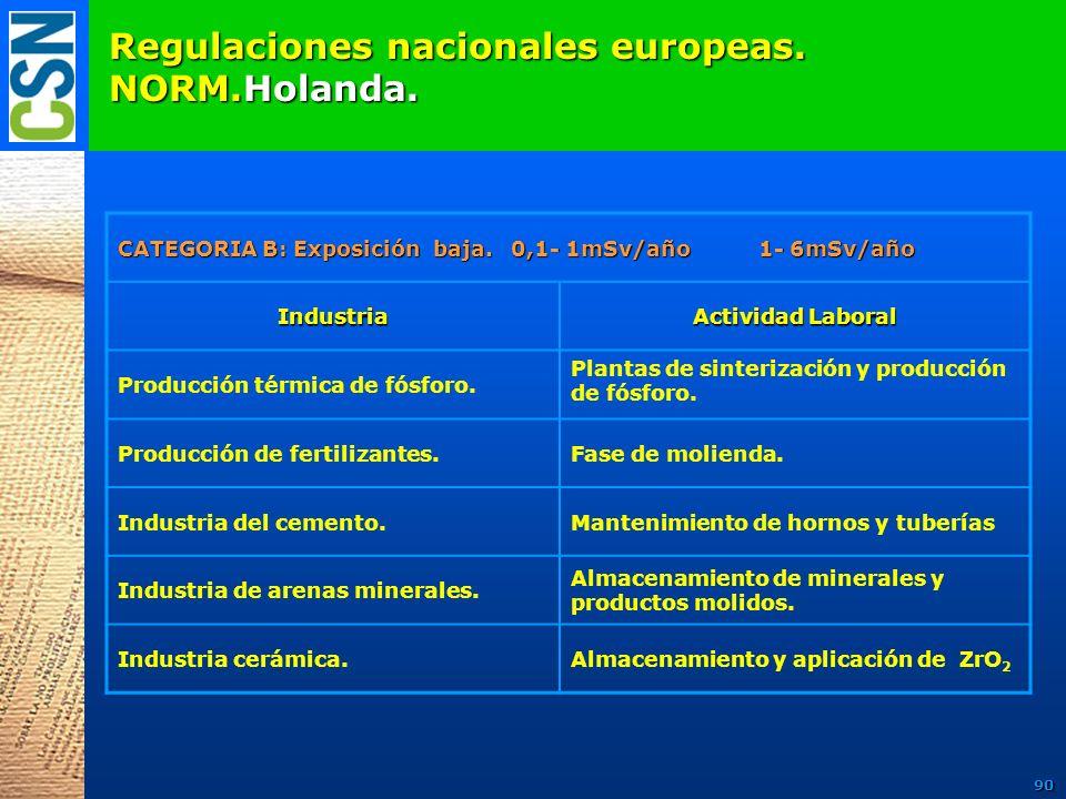 Regulaciones nacionales europeas. NORM.Holanda. CATEGORIA B: Exposición baja. 0,1- 1mSv/año 1- 6mSv/año Industria Actividad Laboral Producción térmica