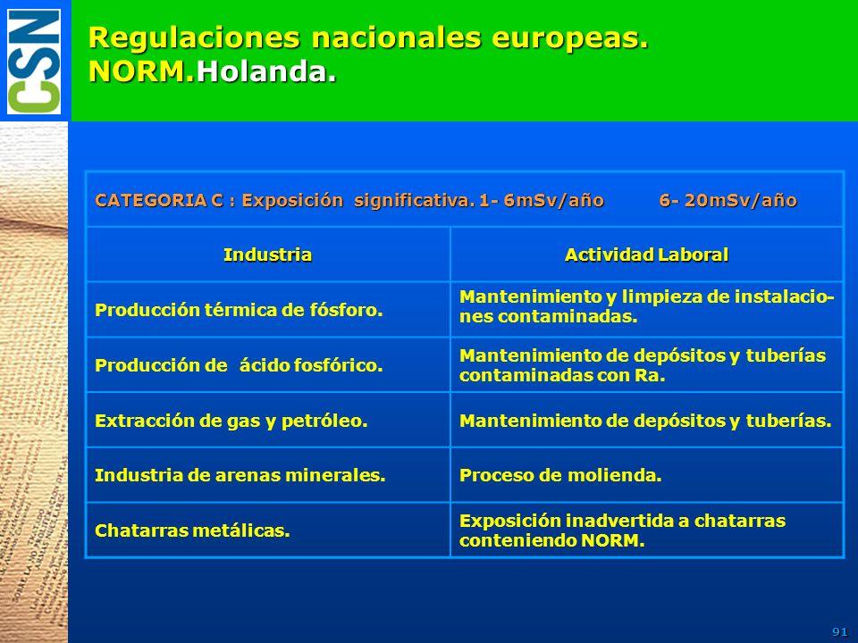Regulaciones nacionales europeas. NORM.Holanda. CATEGORIA C : Exposición significativa. 1- 6mSv/año 6- 20mSv/año Industria Actividad Laboral Producció