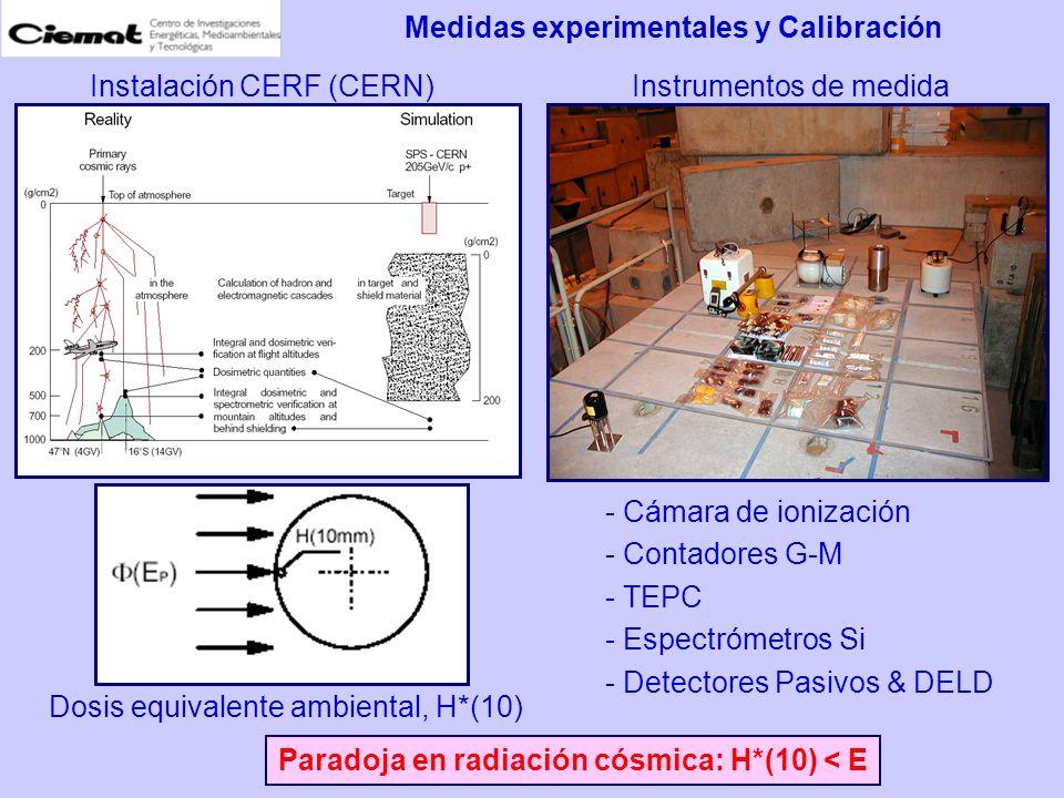 Medidas experimentales y Calibración Instalación CERF (CERN)Instrumentos de medida - Cámara de ionización - Contadores G-M - TEPC - Espectrómetros Si