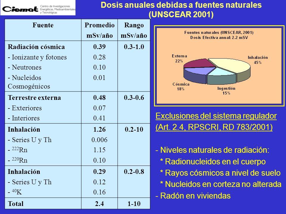 Dosis anuales debidas a fuentes naturales (UNSCEAR 2001) FuentePromedio mSv/año Rango mSv/año Radiación cósmica - Ionizante y fotones - Neutrones - Nu
