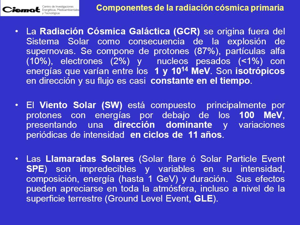 Componentes de la radiación cósmica primaria La Radiación Cósmica Galáctica (GCR) se origina fuera del Sistema Solar como consecuencia de la explosión
