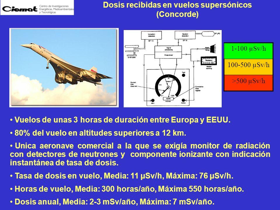 Dosis recibidas en vuelos supersónicos (Concorde) 1-100 µSv/h 100-500 µSv/h >500 µSv/h Vuelos de unas 3 horas de duración entre Europa y EEUU. 80% del