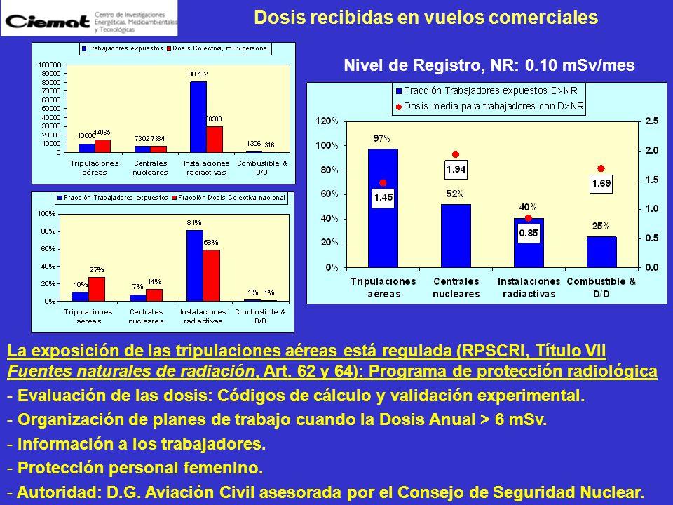Dosis recibidas en vuelos comerciales La exposición de las tripulaciones aéreas está regulada (RPSCRI, Título VII Fuentes naturales de radiación, Art.