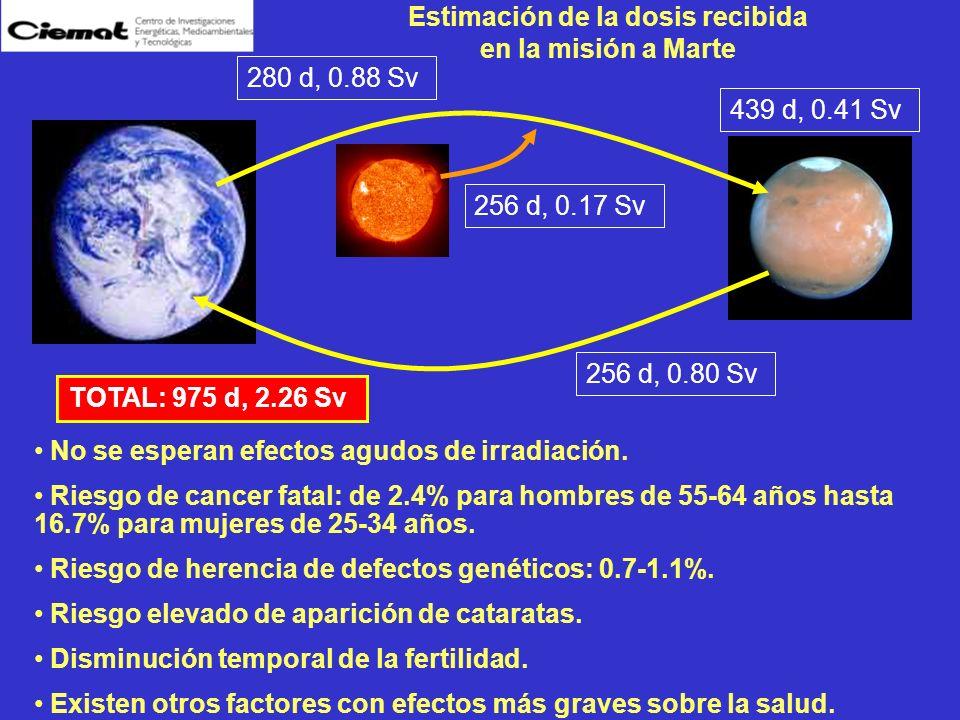 Estimación de la dosis recibida en la misión a Marte No se esperan efectos agudos de irradiación. Riesgo de cancer fatal: de 2.4% para hombres de 55-6