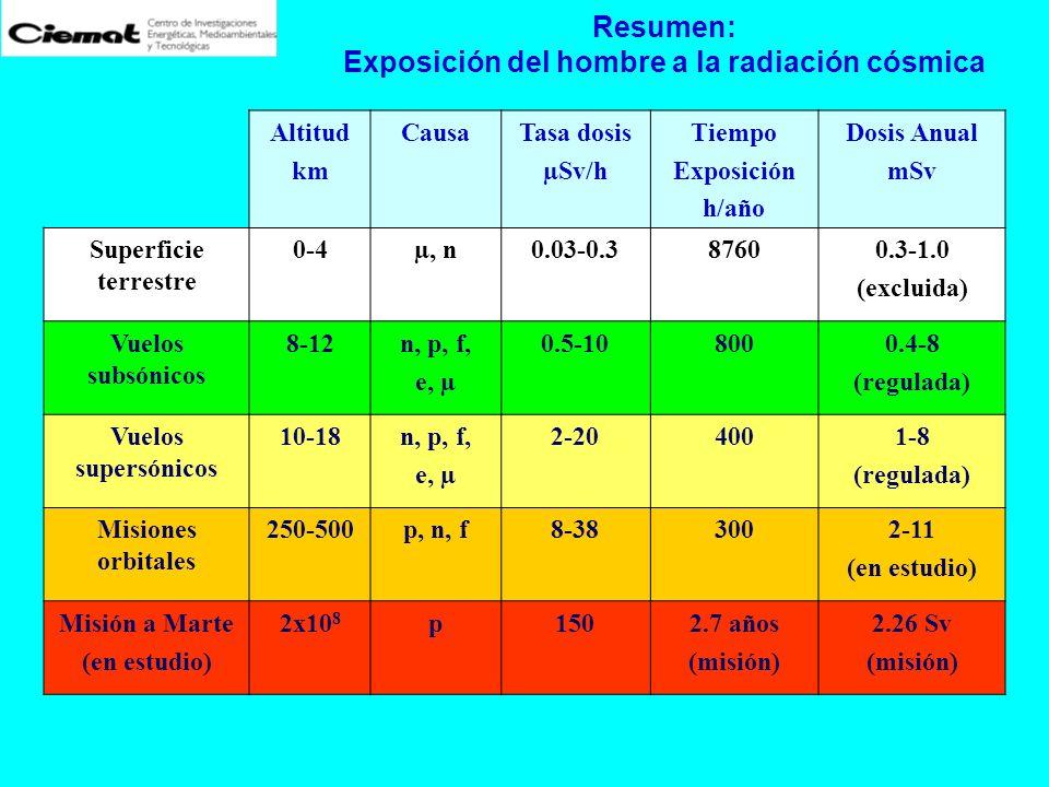 Resumen: Exposición del hombre a la radiación cósmica Altitud km CausaTasa dosis µSv/h Tiempo Exposición h/año Dosis Anual mSv Superficie terrestre 0-
