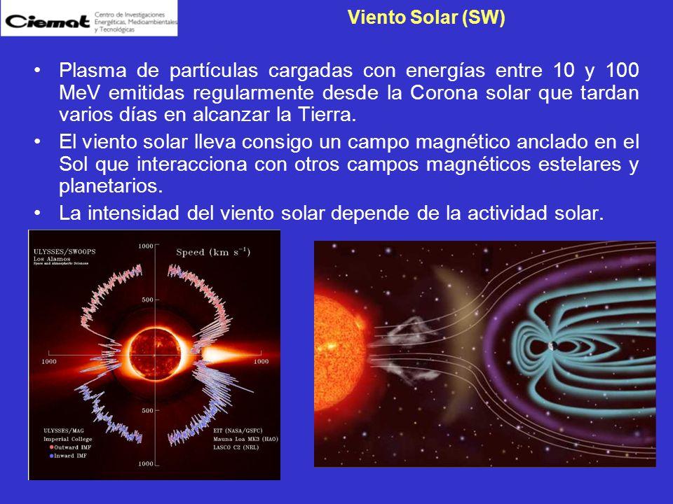 Viento Solar (SW) Plasma de partículas cargadas con energías entre 10 y 100 MeV emitidas regularmente desde la Corona solar que tardan varios días en