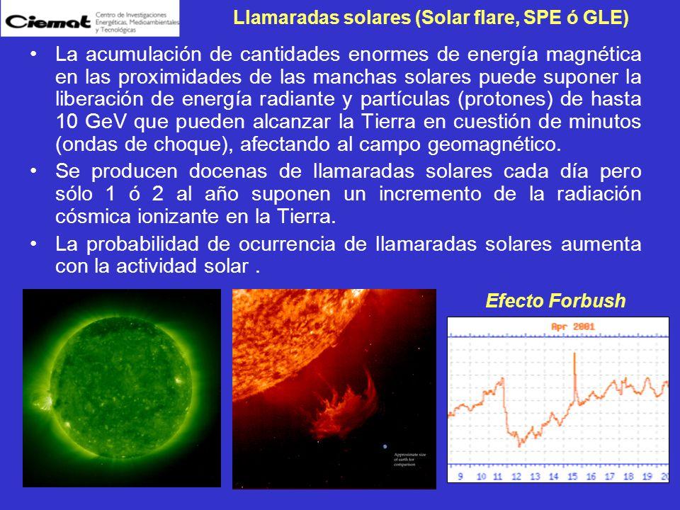 Resumen: Exposición del hombre a la radiación cósmica Altitud km CausaTasa dosis µSv/h Tiempo Exposición h/año Dosis Anual mSv Superficie terrestre 0-4µ, n0.03-0.387600.3-1.0 (excluida) Vuelos subsónicos 8-12n, p, f, e, µ 0.5-108000.4-8 (regulada) Vuelos supersónicos 10-18n, p, f, e, µ 2-204001-8 (regulada) Misiones orbitales 250-500p, n, f8-383002-11 (en estudio) Misión a Marte (en estudio) 2x10 8 p1502.7 años (misión) 2.26 Sv (misión)