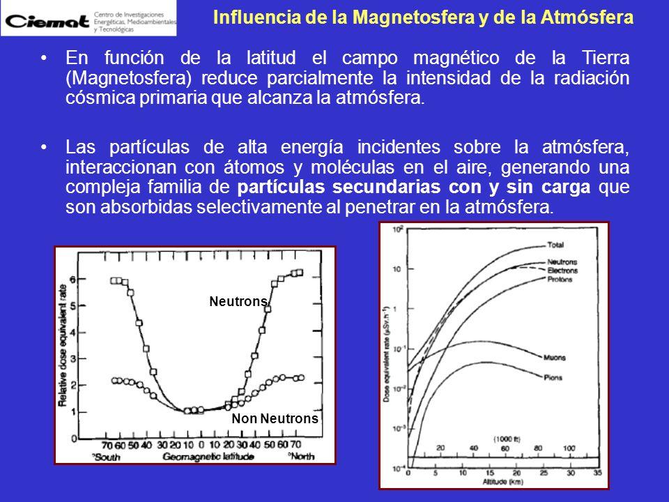 En función de la latitud el campo magnético de la Tierra (Magnetosfera) reduce parcialmente la intensidad de la radiación cósmica primaria que alcanza