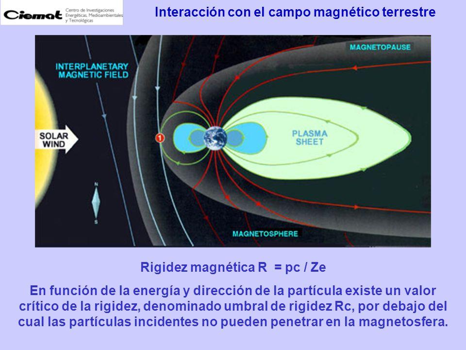 Latitud geomagnética, Bm = arcsen [sen sen p + cos cos p cos( – p )] p = 79.3ºN, p =289.89ºE son las coordenadas del polo norte geomagnético Umbral de rigidez Rc(GV) = 14.9 cos 4 Bm Rc = 0 GV en los polos Máxima radiación cósmica primaria incidente Rc 15 GV en los polos Mínima radiación cósmica primaria incidente Umbral de rigidez y latitud geográfica