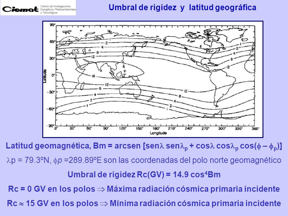 Latitud geomagnética, Bm = arcsen [sen sen p + cos cos p cos( – p )] p = 79.3ºN, p =289.89ºE son las coordenadas del polo norte geomagnético Umbral de