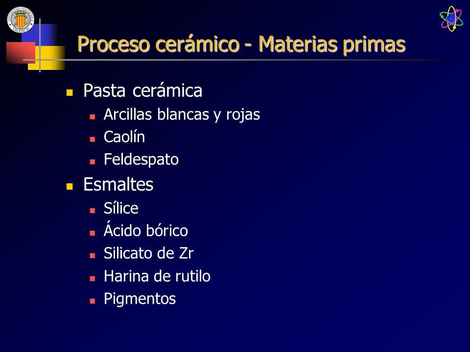 Proceso cerámico - Materias primas Pasta cerámica Arcillas blancas y rojas Caolín Feldespato Esmaltes Sílice Ácido bórico Silicato de Zr Harina de rut