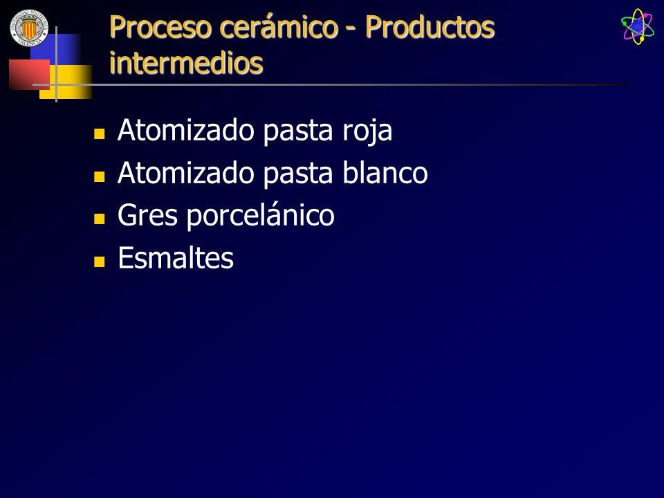 Proceso cerámico - Productos intermedios Atomizado pasta roja Atomizado pasta blanco Gres porcelánico Esmaltes