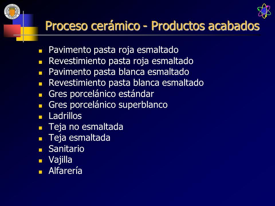 Proceso cerámico - Productos acabados Pavimento pasta roja esmaltado Revestimiento pasta roja esmaltado Pavimento pasta blanca esmaltado Revestimiento