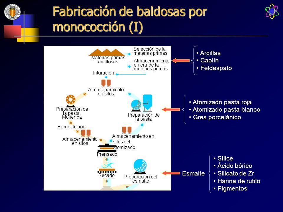 Fabricación de baldosas por monococción (I) Arcillas Caolín Feldespato Selección de la materias primas Almacenamiento en era de la materias primas Tri