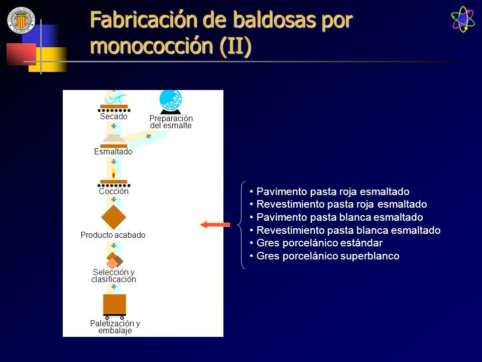 Fabricación de baldosas por monococción (II) Preparación del esmalte Secado Esmaltado Cocción Producto acabado Selección y clasificación Paletización