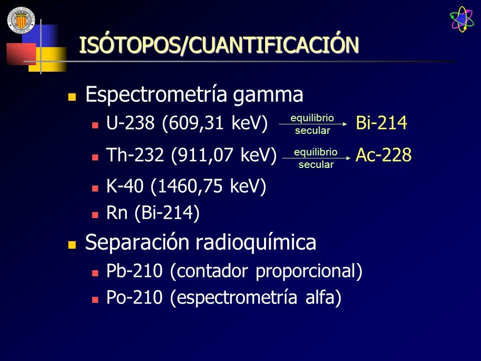ISÓTOPOS/CUANTIFICACIÓN Espectrometría gamma U-238 (609,31 keV)Bi-214 Th-232 (911,07 keV)Ac-228 K-40 (1460,75 keV) Rn (Bi-214) Separación radioquímica