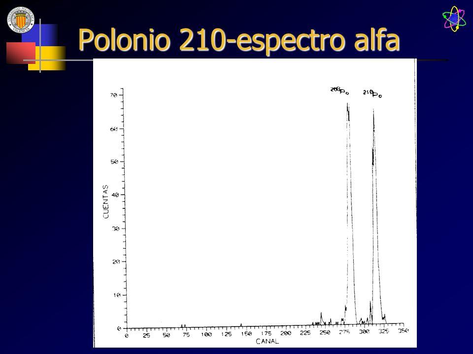 Polonio 210-espectro alfa