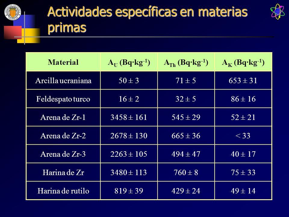 Actividades específicas en materias primas MaterialA U (Bq·kg -1 )A Th (Bq·kg -1 )A K (Bq·kg -1 ) Arcilla ucraniana50 ± 371 ± 5653 ± 31 Feldespato tur