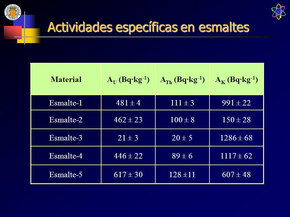 Actividades específicas en esmaltes MaterialA U (Bq·kg -1 )A Th (Bq·kg -1 )A K (Bq·kg -1 ) Esmalte-1481 ± 4111 ± 3991 ± 22 Esmalte-2462 ± 23100 ± 8150