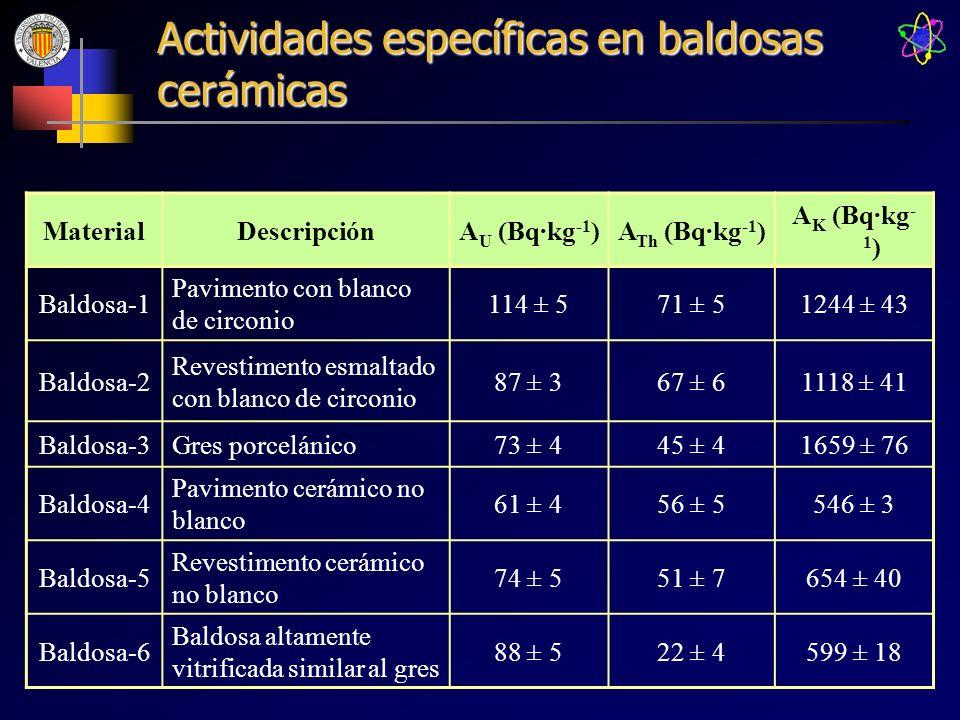 Actividades específicas en baldosas cerámicas MaterialDescripciónA U (Bq·kg -1 )A Th (Bq·kg -1 ) A K (Bq·kg - 1 ) Baldosa-1 Pavimento con blanco de ci
