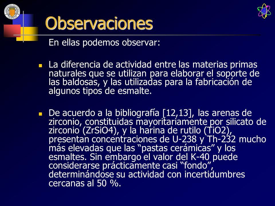 Observaciones En ellas podemos observar: La diferencia de actividad entre las materias primas naturales que se utilizan para elaborar el soporte de la