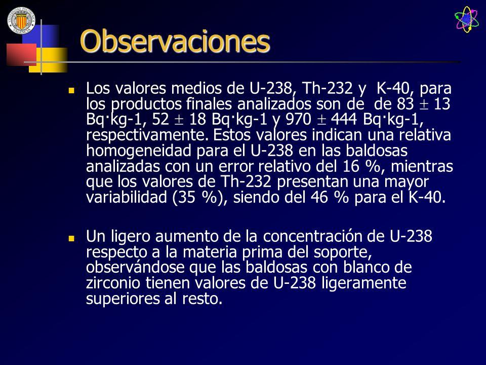 Observaciones Los valores medios de U-238, Th-232 y K-40, para los productos finales analizados son de de 83 13 Bq·kg-1, 52 18 Bq·kg-1 y 970 444 Bq·kg