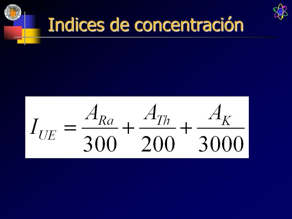Indices de concentración