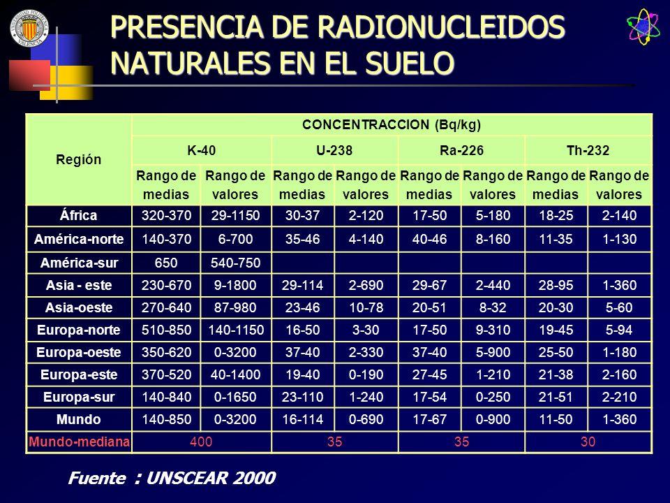 PRESENCIA DE RADIONUCLEIDOS NATURALES EN EL SUELO Región CONCENTRACCION (Bq/kg) K-40U-238Ra-226Th-232 Rango de medias Rango de valores Rango de medias