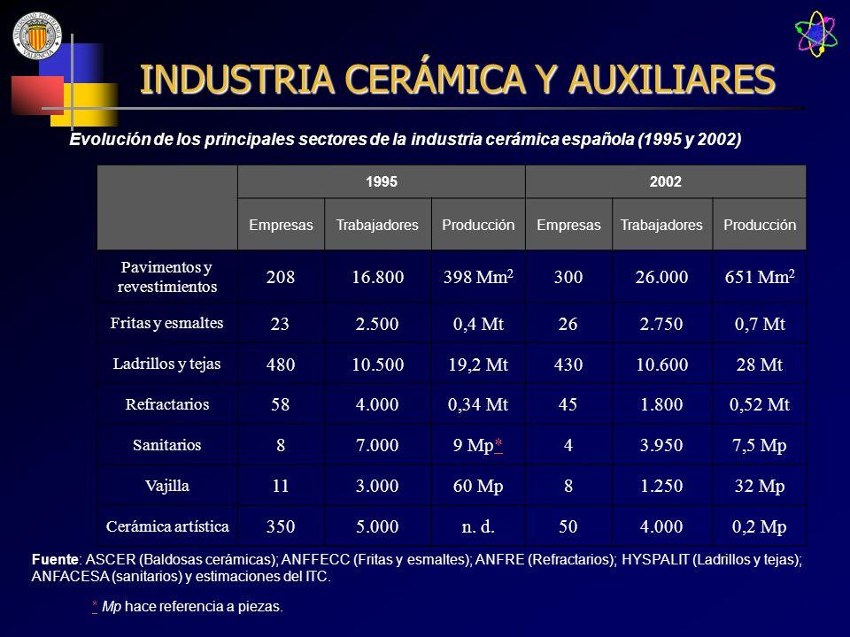 INDUSTRIA CERÁMICA Y AUXILIARES Evolución de los principales sectores de la industria cerámica española (1995 y 2002) 19952002 EmpresasTrabajadoresPro